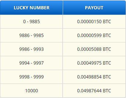 как зарабатывать 1 биткоин